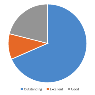 What was the quality of the communication between Education Personnel and yourself? - Pie Graph